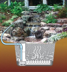 A diagram by Aquascape Designs shows what's underneath.www.aquascapeinc.com/pondlesswaterfalls